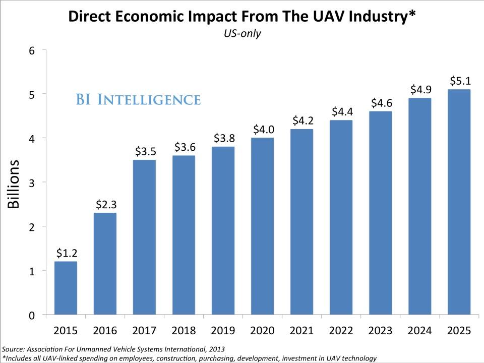 L'Industria dei Droni