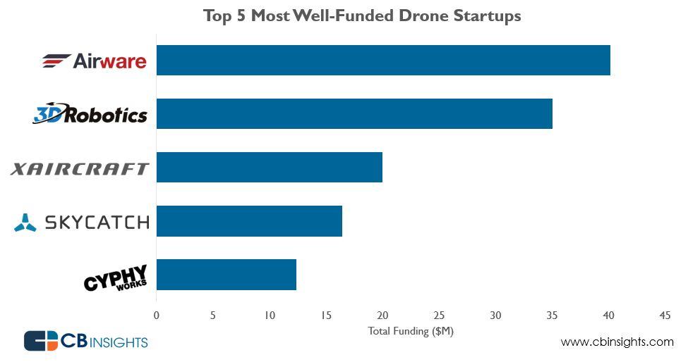 Le 5 migliori Startups di Droni