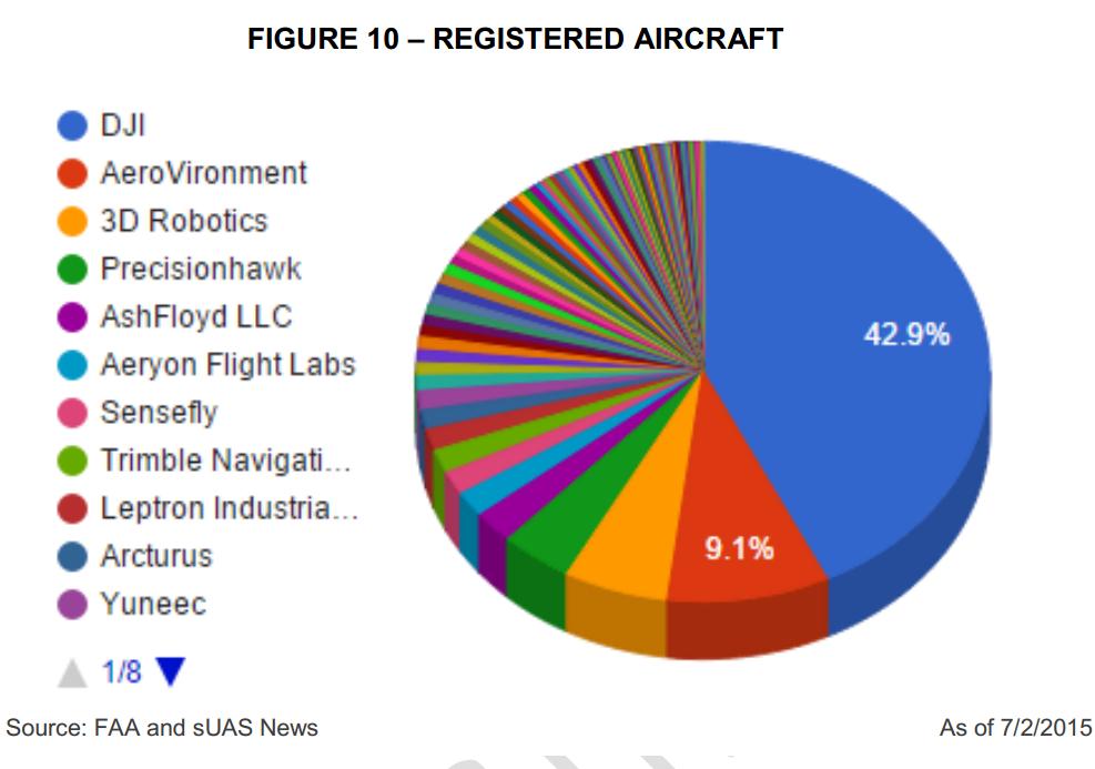 Le % delle marche di droni registrati alla FAA