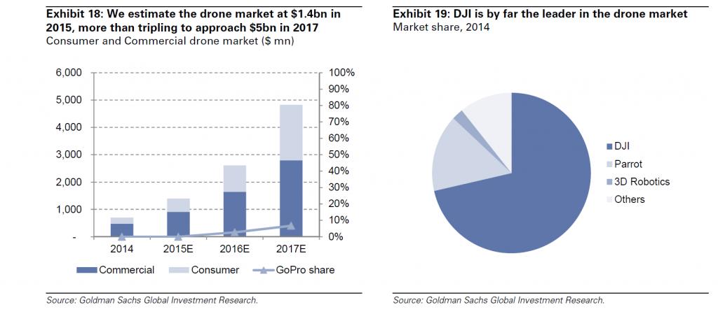 Il mercato dei droni è attualmente conteso da DJI, Parrot & 3D Robotics.
