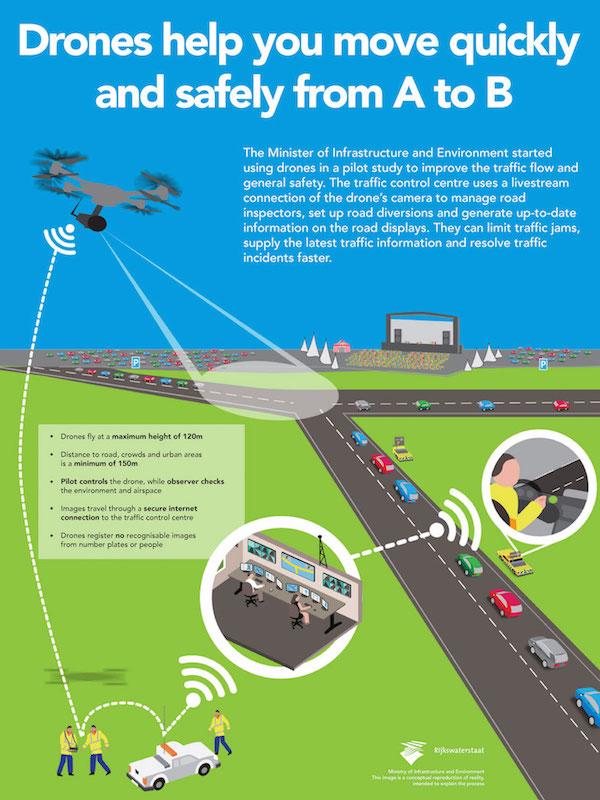 Droni utilizzati per monitorare il traffico