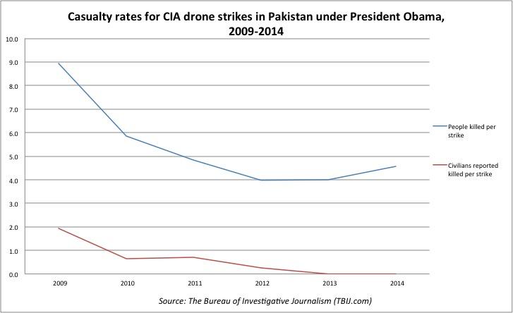 civili uccisi dalla guerra con i droni