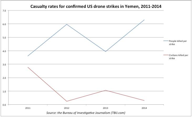 morti della guerra con i droni in Yemen
