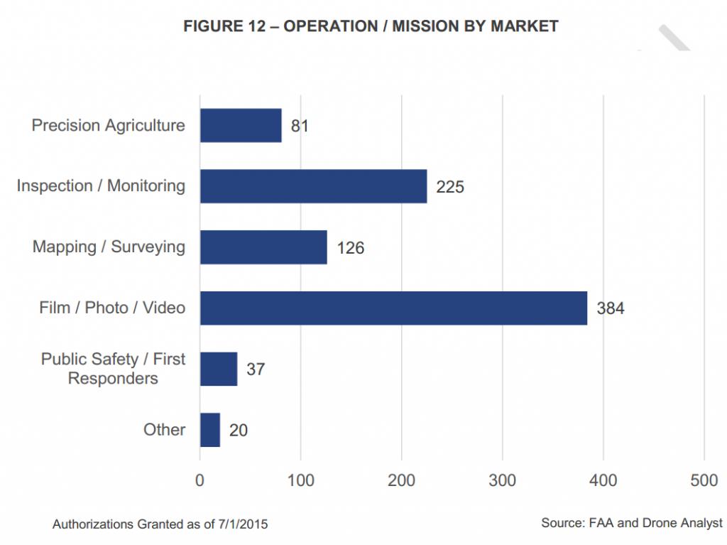 Gli utilizzi dei droni secondo i dati della FAA: al primo posto ci sono le riprese aeree.