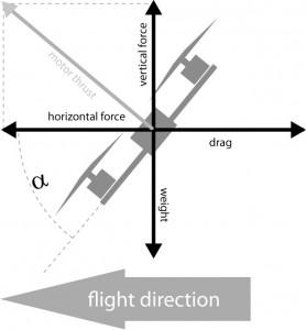 Forze che agiscono su un drone a velocità costante inclinato di 45°. La resistenza è importante.