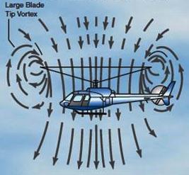 """Di solito, il flusso è perpendicolare alle eliche. Più velocemente un'elica gira in relazione alla velocità di volo (""""advance ratio""""), il più costante è l'angolo del flusso."""