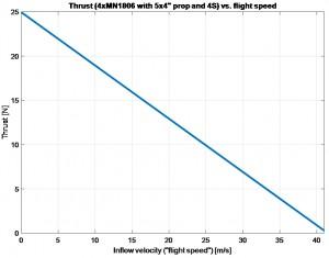 """Spinta di eliche da 5"""" vs. velocità di volo"""
