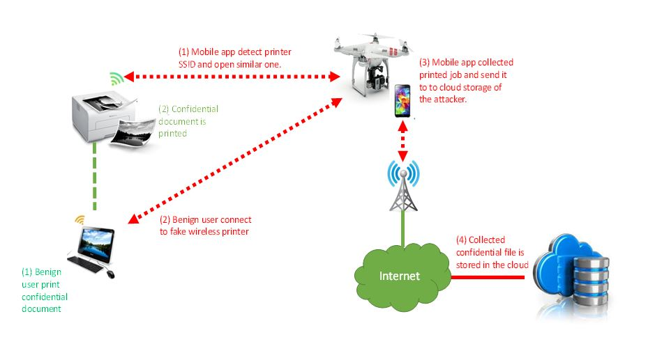 hackerare stampante wifi