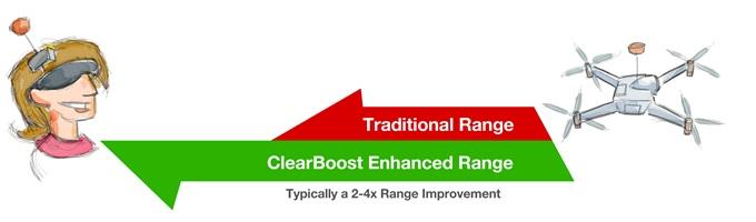 Clear Boost per Droni FPV