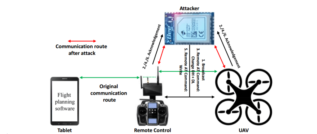 hackerare droni