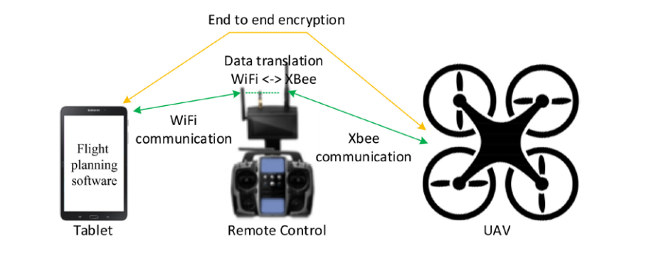 hacking droni