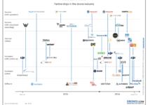 Partnerships tra aziende di droni