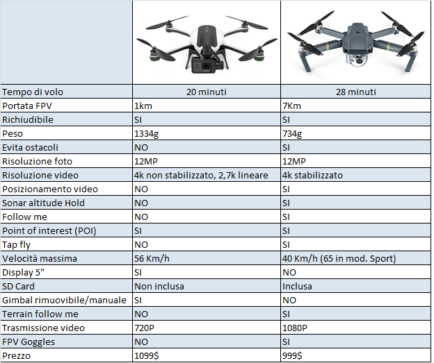 differenze gopro karma dji mavic